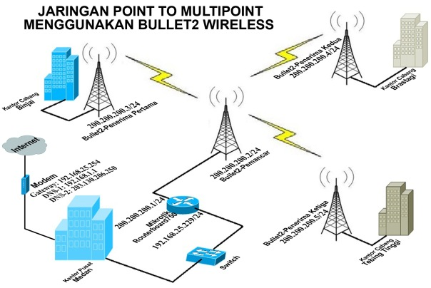 point to multipoint-rev