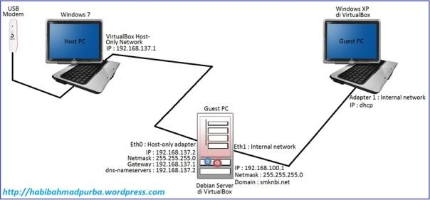 topologi virtual