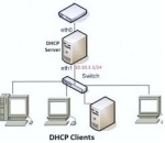 jenis server_dhcp